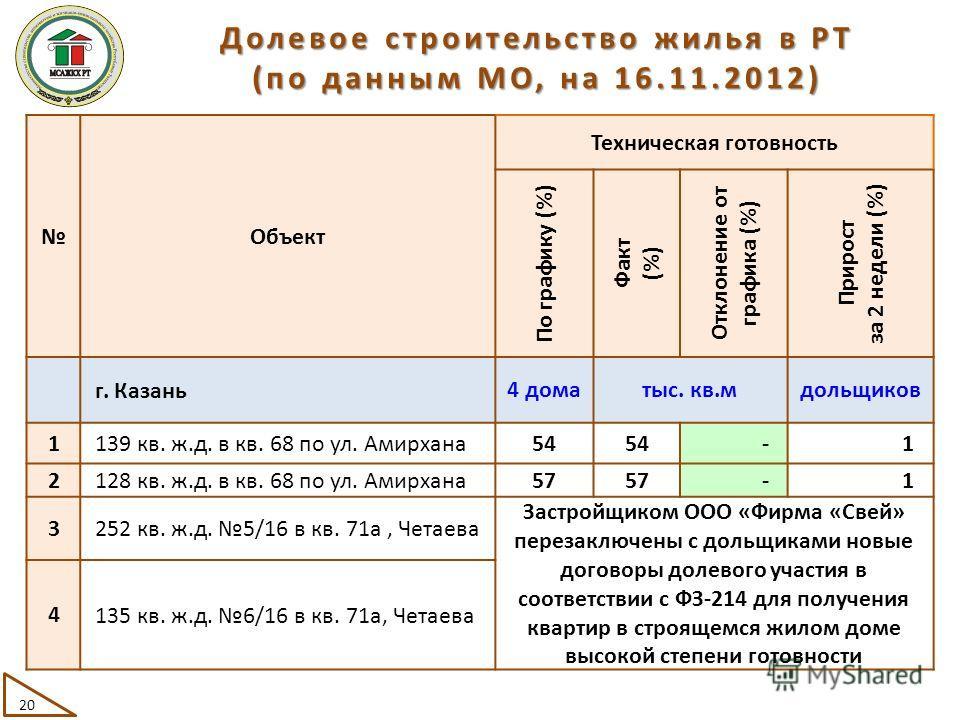 Объект Техническая готовность По графику (%) Факт (%) Отклонение от графика (%) Прирост за 2 недели (%) г. Казань 4 доматыс. кв.мдольщиков 1 139 кв. ж.д. в кв. 68 по ул. Амирхана 54545454 -1 2 128 кв. ж.д. в кв. 68 по ул. Амирхана 57575757 -1 3 252 к