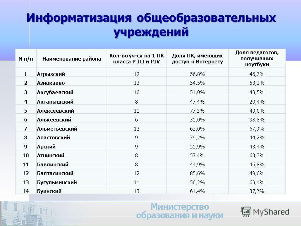 26 N п/пНаименование района Кол-во уч-ся на 1 ПК класса P III и PIV Доля ПК, имеющих доступ к Интернету Доля педагогов, получивших ноутбуки 1Агрызский1256,8%46,7% 2Азнакаево1354,5%53,1% 3Аксубаевский1051,0%48,5% 4Актанышский847,4%29,4% 5Алексеевский1