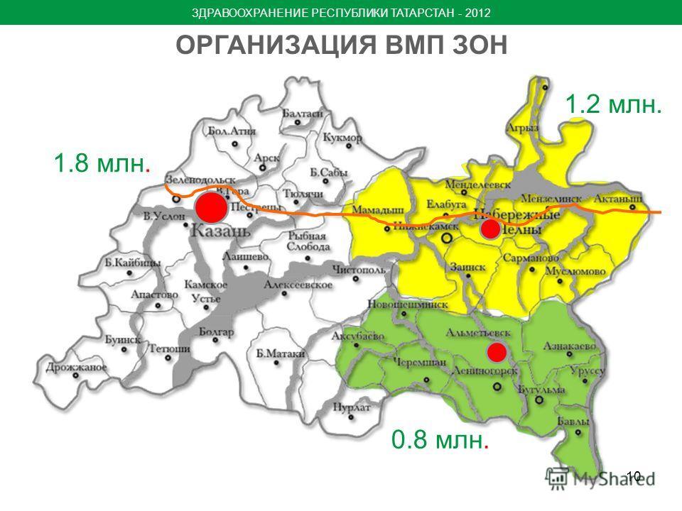 10 ОРГАНИЗАЦИЯ ВМП ЗОН 1.8 млн. 1.2 млн. 0.8 млн. ЗДРАВООХРАНЕНИЕ РЕСПУБЛИКИ ТАТАРСТАН - 2012