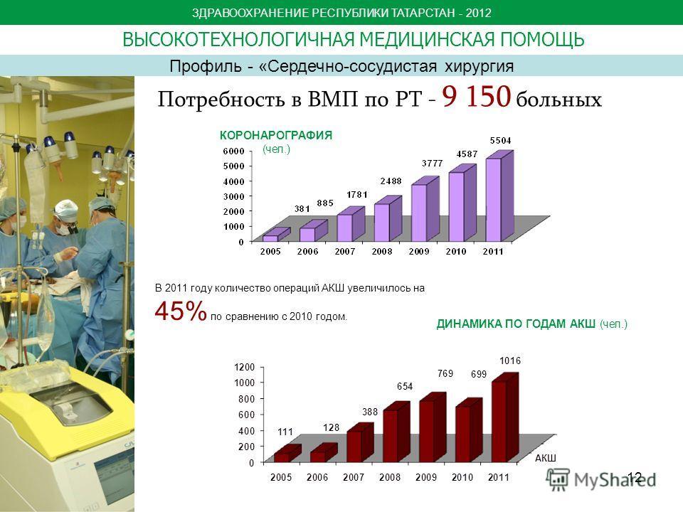 ЗДРАВООХРАНЕНИЕ РЕСПУБЛИКИ ТАТАРСТАН - 2012 Профиль - «Сердечно-сосудистая хирургия Потребность в ВМП по РТ - 9 150 больных КОРОНАРОГРАФИЯ (чел.) ДИНАМИКА ПО ГОДАМ АКШ (чел.) В 2011 году количество операций АКШ увеличилось на 45% по сравнению с 2010