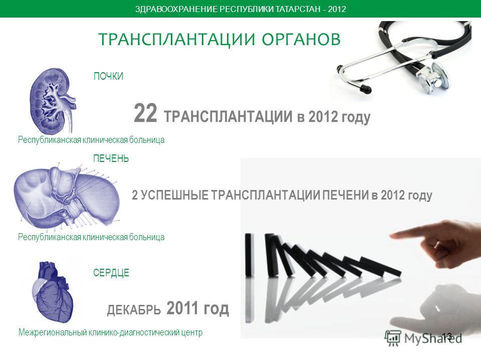 13 ЗДРАВООХРАНЕНИЕ РЕСПУБЛИКИ ТАТАРСТАН - 2012 ТРАНСПЛАНТАЦИИ ОРГАНОВ 2 УСПЕШНЫЕ ТРАНСПЛАНТАЦИИ ПЕЧЕНИ в 2012 году 22 ТРАНСПЛАНТАЦИИ в 2012 году ДЕКАБРЬ 2011 год Республиканская клиническая больница Межрегиональный клинико-диагностический центр ПОЧКИ
