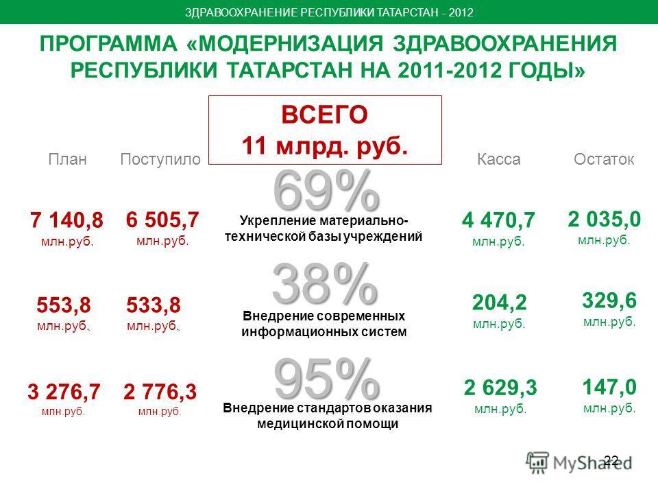 38% 69% 3 276,7 млн.руб. 2 629,3 млн.руб. 22 ПРОГРАММА «МОДЕРНИЗАЦИЯ ЗДРАВООХРАНЕНИЯ РЕСПУБЛИКИ ТАТАРСТАН НА 2011-2012 ГОДЫ» 7 140,8 млн.руб. 553,8. млн.руб. 4 470,7 млн.руб. 204,2 млн.руб. Внедрение современных информационных систем Укрепление матер