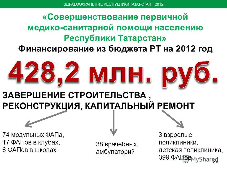 «Совершенствование первичной медико-санитарной помощи населению Республики Татарстан» Финансирование из бюджета РТ на 2012 год ЗАВЕРШЕНИЕ СТРОИТЕЛЬСТВА, РЕКОНСТРУКЦИЯ, КАПИТАЛЬНЫЙ РЕМОНТ 74 модульных ФАПа, 17 ФАПов в клубах, 8 ФАПов в школах 38 враче