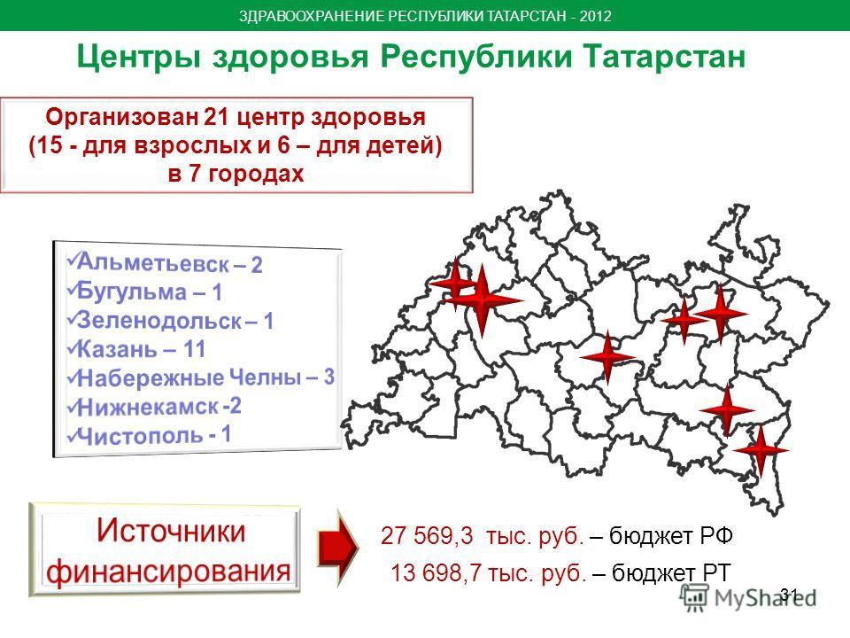 Центры здоровья Республики Татарстан Организован 21 центр здоровья (15 - для взрослых и 6 – для детей) в 7 городах 27 569,3 тыс. руб. – бюджет РФ 13 698,7 тыс. руб. – бюджет РТ ЗДРАВООХРАНЕНИЕ РЕСПУБЛИКИ ТАТАРСТАН - 2012 31