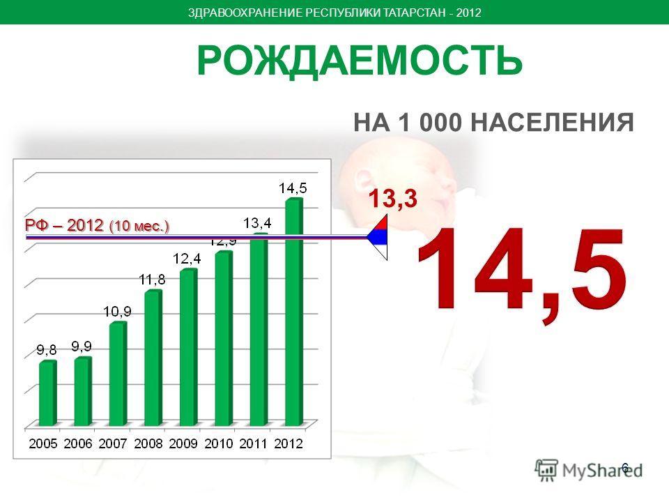 РОЖДАЕМОСТЬ 6 13,3 РФ – 2012 (10 мес.) НА 1 000 НАСЕЛЕНИЯ ЗДРАВООХРАНЕНИЕ РЕСПУБЛИКИ ТАТАРСТАН - 2012