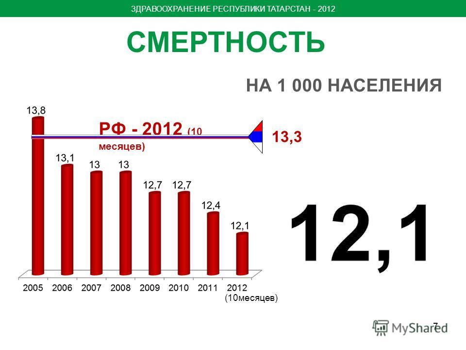 СМЕРТНОСТЬ 13,3 НА 1 000 НАСЕЛЕНИЯ 7 РФ - 2012 (10 месяцев) (10месяцев) ЗДРАВООХРАНЕНИЕ РЕСПУБЛИКИ ТАТАРСТАН - 2012