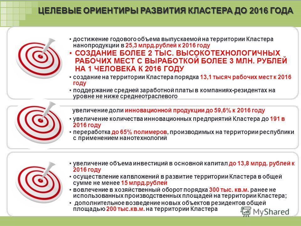 15 ЦЕЛЕВЫЕ ОРИЕНТИРЫ РАЗВИТИЯ КЛАСТЕРА ДО 2016 ГОДА достижение годового объема выпускаемой на территории Кластера нанопродукции в 25,3 млрд.рублей к 2016 году СОЗДАНИЕ БОЛЕЕ 2 ТЫС. ВЫСОКОТЕХНОЛОГИЧНЫХ РАБОЧИХ МЕСТ С ВЫРАБОТКОЙ БОЛЕЕ 3 МЛН. РУБЛЕЙ НА