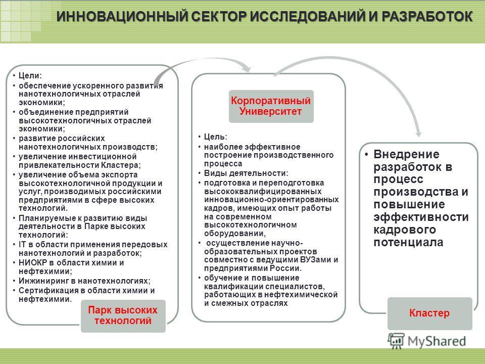 29 ИННОВАЦИОННЫЙ СЕКТОР ИССЛЕДОВАНИЙ И РАЗРАБОТОК Цели: обеспечение ускоренного развития нанотехнологичных отраслей экономики; объединение предприятий высокотехнологичных отраслей экономики; развитие российских нанотехнологичных производств; увеличен
