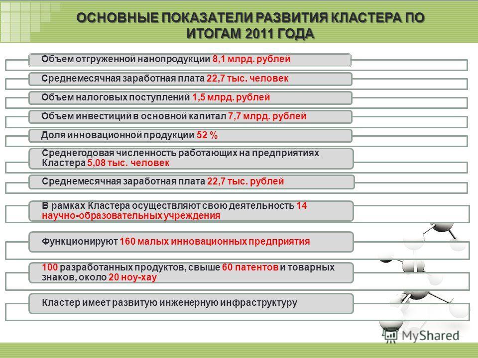7 ОСНОВНЫЕ ПОКАЗАТЕЛИ РАЗВИТИЯ КЛАСТЕРА ПО ИТОГАМ 2011 ГОДА Объем отгруженной нанопродукции 8,1 млрд. рублейСреднемесячная заработная плата 22,7 тыс. человекОбъем налоговых поступлений 1,5 млрд. рублейОбъем инвестиций в основной капитал 7,7 млрд. руб