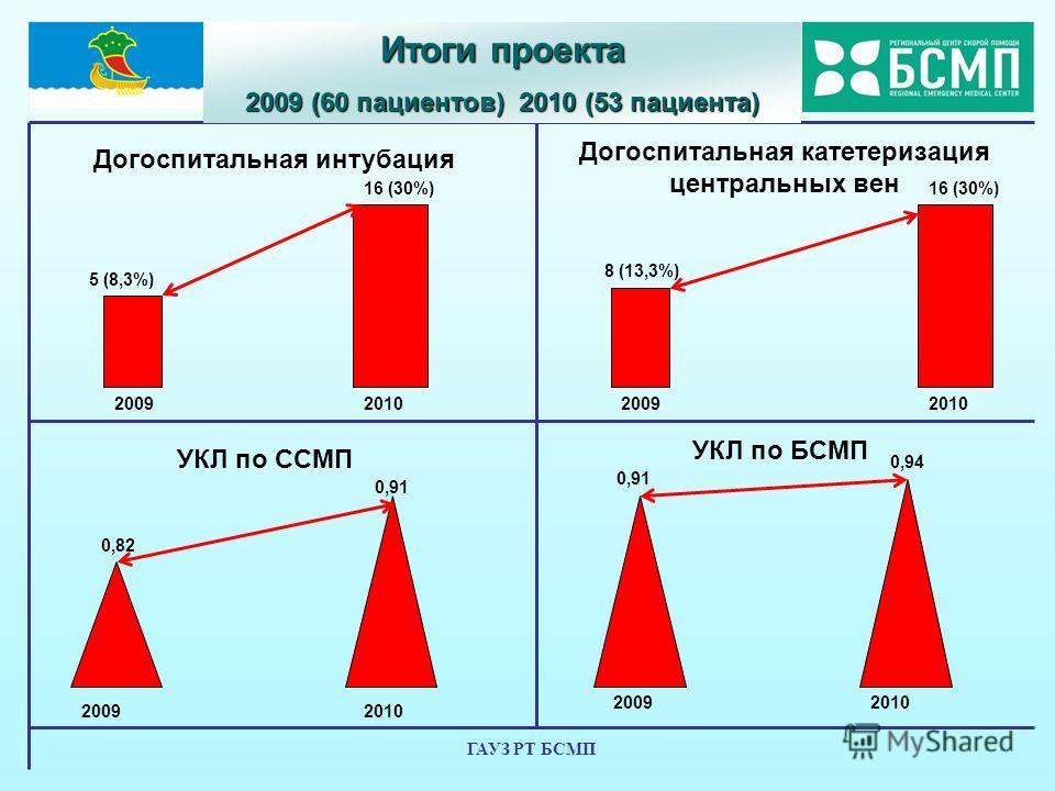 ГАУЗ РТ БСМП Догоспитальная интубация Догоспитальная катетеризация центральных вен УКЛ по ССМП УКЛ по БСМП Итоги проекта 2009 (60 пациентов) 2010 (53 пациента) 20092010 2009 5 (8,3%) 8 (13,3%) 16 (30%) 20092010 0,82 0,91 20092010 0,91 0,94
