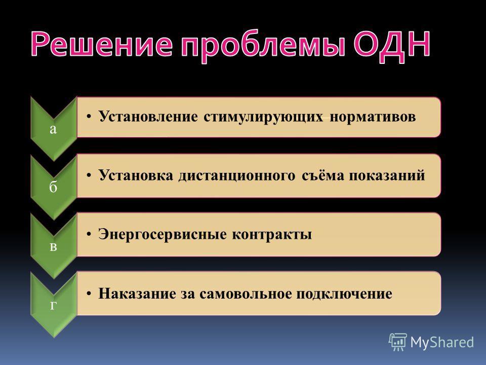 а Установление стимулирующих нормативов б Установка дистанционного съёма показаний в Энергосервисные контракты г Наказание за самовольное подключение