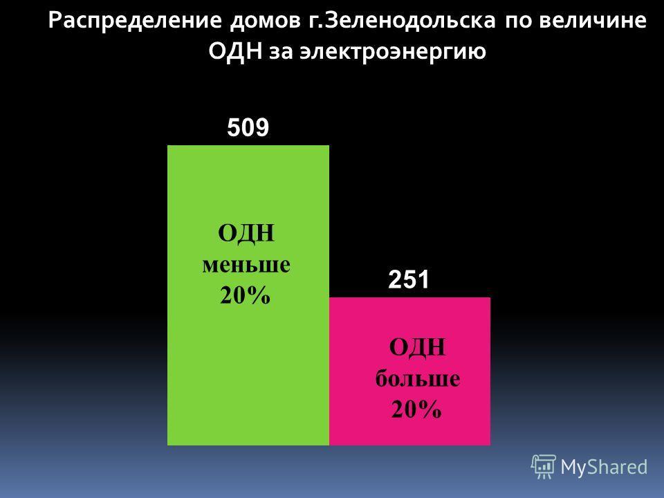 Распределение домов г.Зеленодольска по величине ОДН за электроэнергию