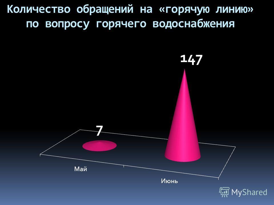 Количество обращений на «горячую линию» по вопросу горячего водоснабжения