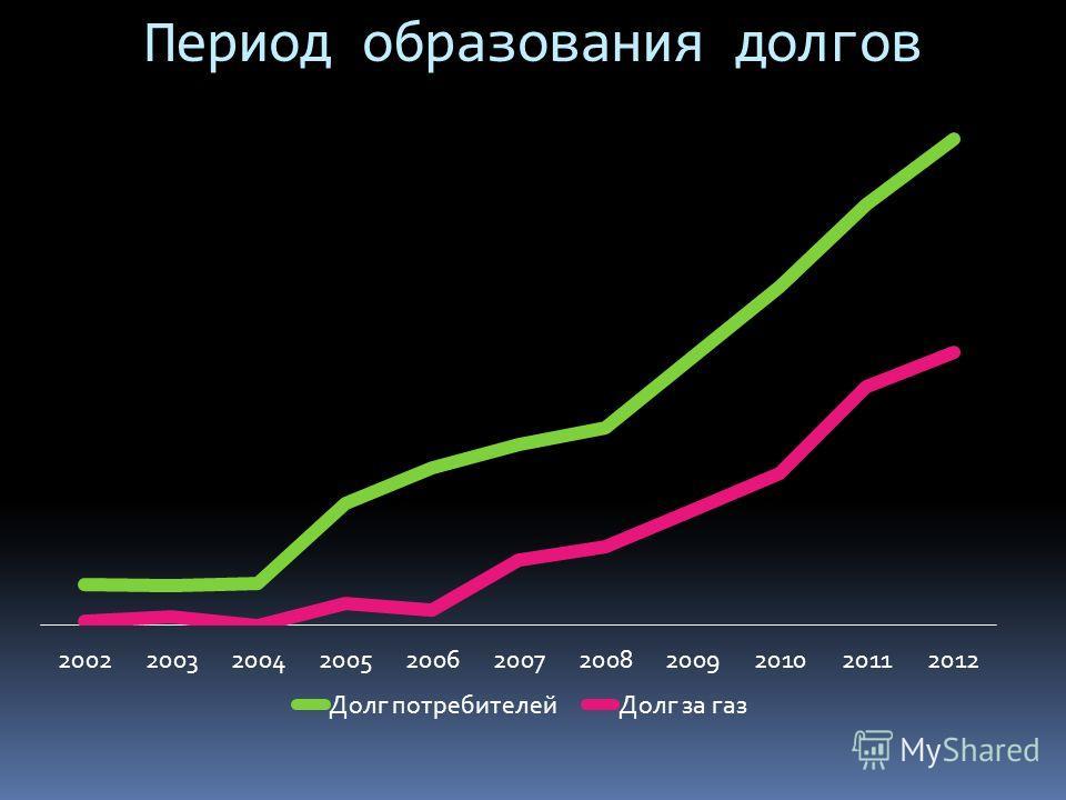 Период образования долгов