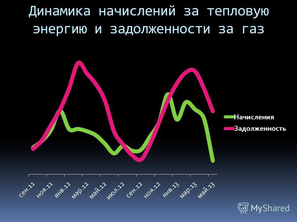 Динамика начислений за тепловую энергию и задолженности за газ