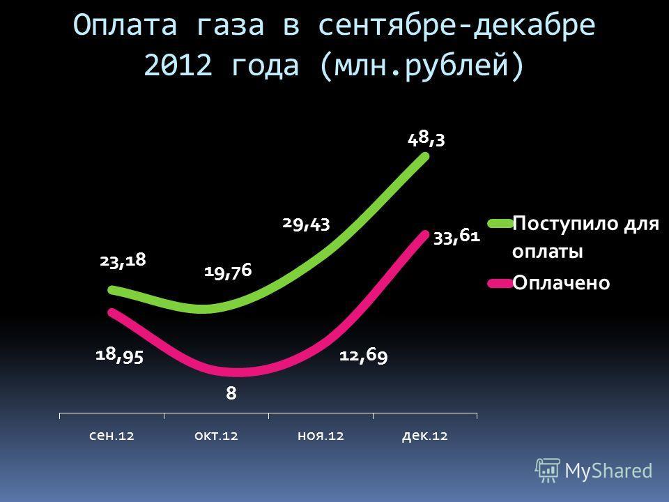 Оплата газа в сентябре-декабре 2012 года (млн.рублей)