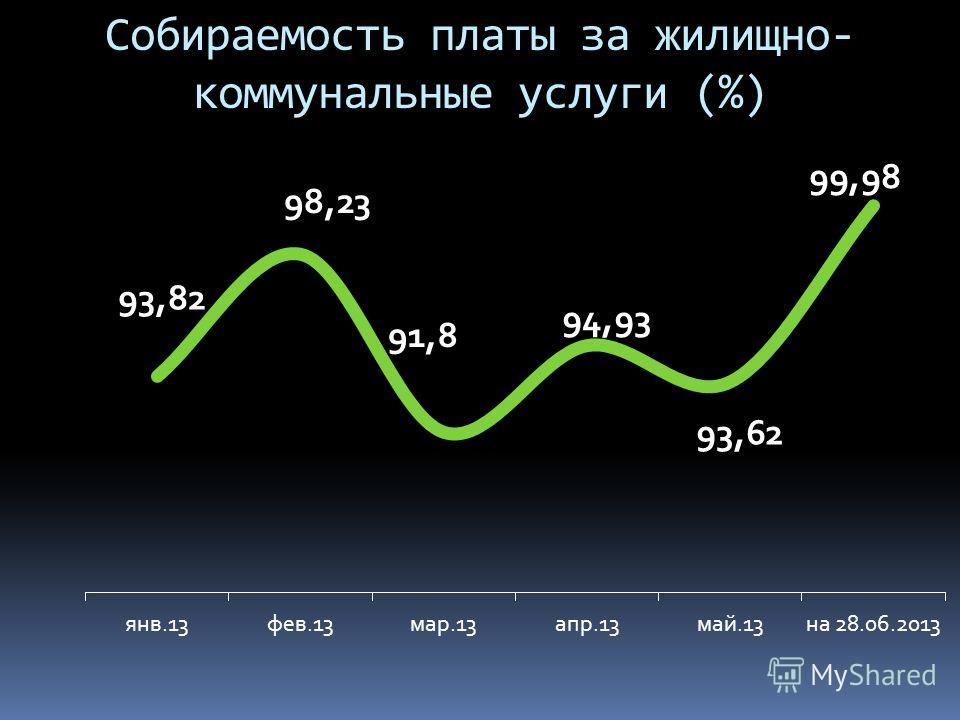 Собираемость платы за жилищно- коммунальные услуги (%)