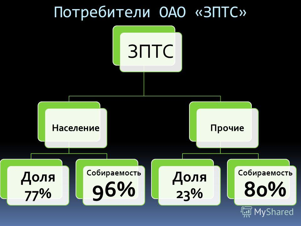 Потребители ОАО «ЗПТС» ЗПТС Население Доля 77% Собираемость 96% Прочие Доля 23% Собираемость 80%