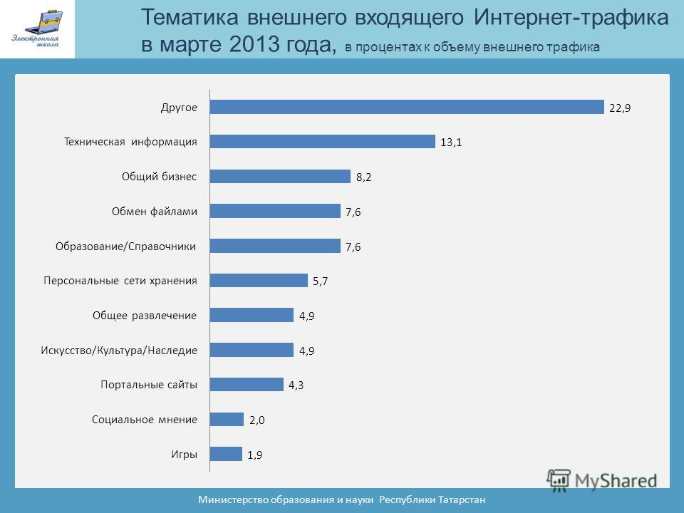 Тематика внешнего входящего Интернет-трафика в марте 2013 года, в процентах к объему внешнего трафика Министерство образования и науки Республики Татарстан