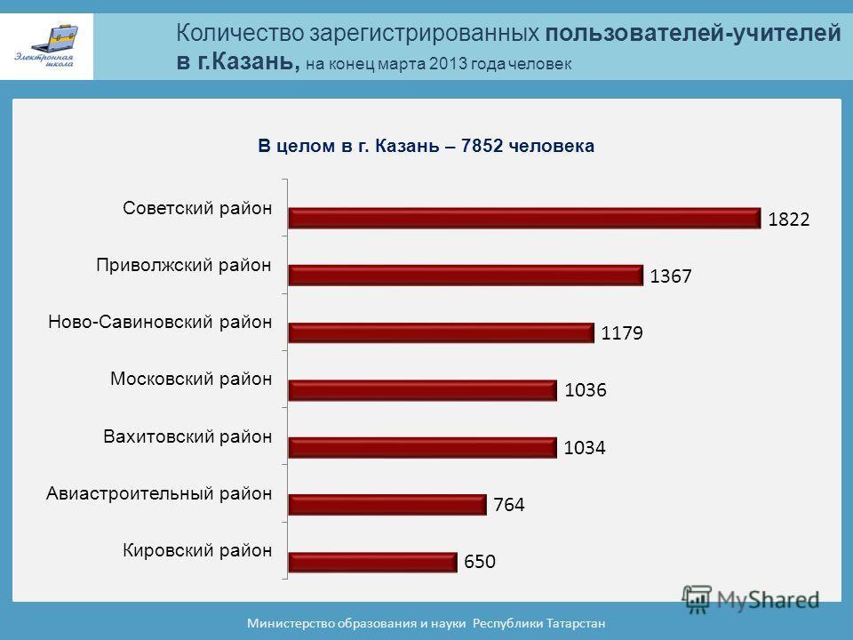 Количество зарегистрированных пользователей-учителей в г.Казань, на конец марта 2013 года человек Министерство образования и науки Республики Татарстан