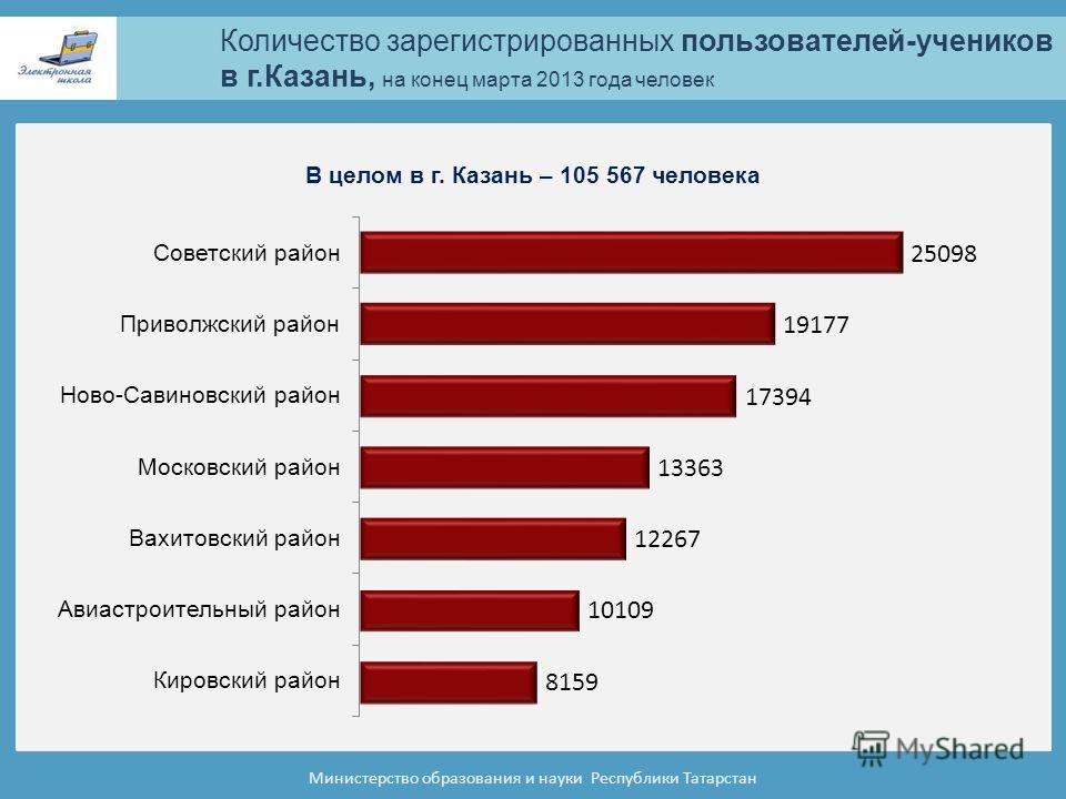 Количество зарегистрированных пользователей-учеников в г.Казань, на конец марта 2013 года человек Министерство образования и науки Республики Татарстан