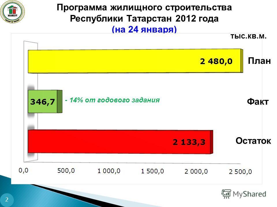 Программа жилищного строительства Республики Татарстан 2012 года (на 24 января) тыс.кв.м. Факт Остаток План - 14% от годового задания 2
