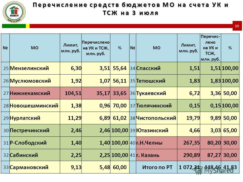 Перечисление средств бюджетов МО на счета УК и ТСЖ на 3 июля 10 МО Лимит, млн. руб. Перечислено на УК и ТСЖ, млн. руб. %МО Лимит, млн. руб. Перечис- лено на УК и ТСЖ, млн. руб. % 25 Мензелинский6,303,5155,64 34 Спасский1,51 100,00 26 Муслюмовский1,92