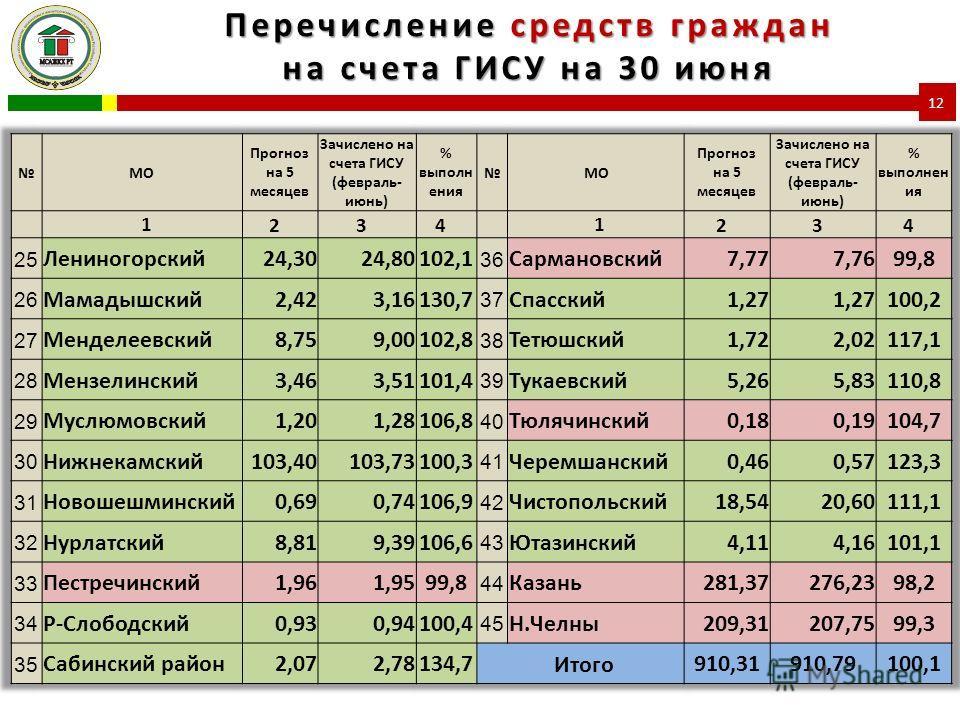 Перечисление средств граждан на счета ГИСУ на 30 июня 12