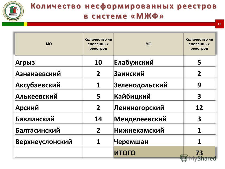Количество несформированных реестров в системе «МЖФ» 13