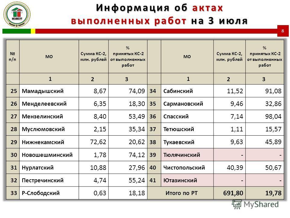 Информация об актах выполненных работ на 3 июля 8