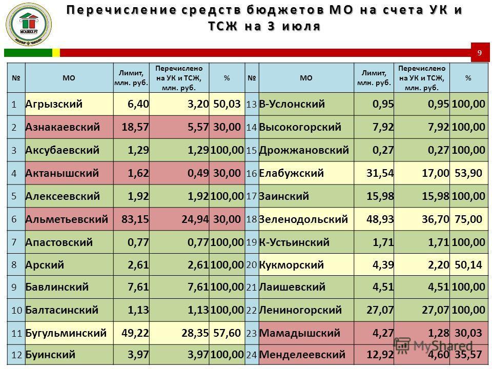 Перечисление средств бюджетов МО на счета УК и ТСЖ на 3 июля 9 МО Лимит, млн. руб. Перечислено на УК и ТСЖ, млн. руб. %МО Лимит, млн. руб. Перечислено на УК и ТСЖ, млн. руб. % 1 Агрызский6,403,2050,03 13 В-Услонский0,95 100,00 2 Азнакаевский18,575,57