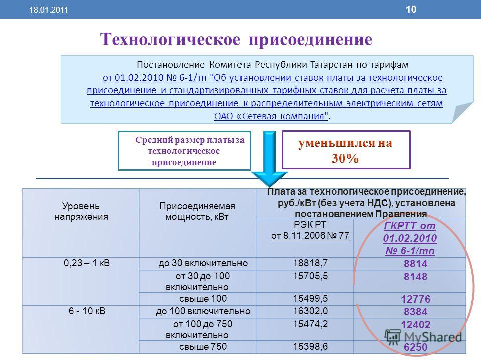 Уровень напряжения Присоединяемая мощность, кВт РЭК РТ от 8.11.2006 77 ГКРТТ от 01.02.2010 6-1/тп 0,23 – 1 кВдо 30 включительно18818,7 8814 от 30 до 100 включительно 15705,5 8148 свыше 10015499,5 12776 6 - 10 кВдо 100 включительно16302,0 8384 от 100