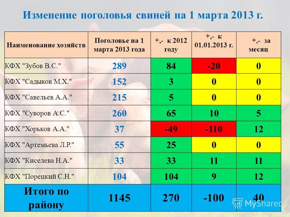Наименование хозяйств Поголовье на 1 марта 2013 года +,- к 2012 году +,- к 01.01.2013 г. +,- за месяц КФХ