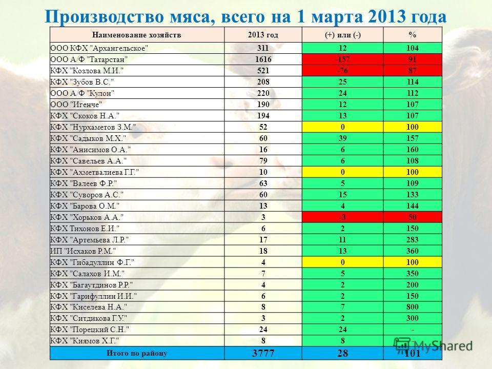 Производство мяса, всего на 1 марта 2013 года Наименование хозяйств2013 год(+) или (-)% ООО КФХ