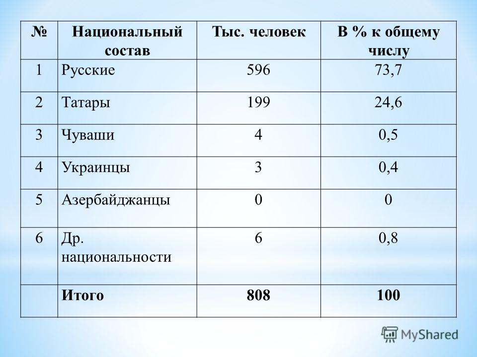Национальный состав Тыс. человекВ % к общему числу 1Русские59673,7 2Татары19924,6 3Чуваши40,5 4Украинцы30,4 5Азербайджанцы00 6Др. национальности 60,8 Итого808100
