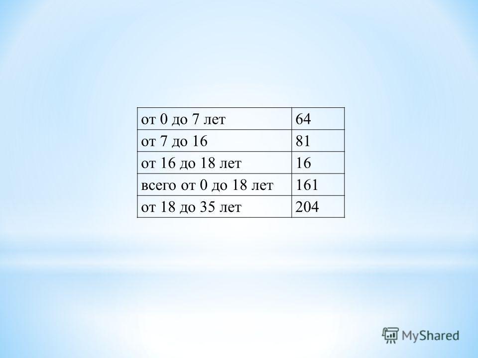 от 0 до 7 лет64 от 7 до 1681 от 16 до 18 лет16 всего от 0 до 18 лет161 от 18 до 35 лет204