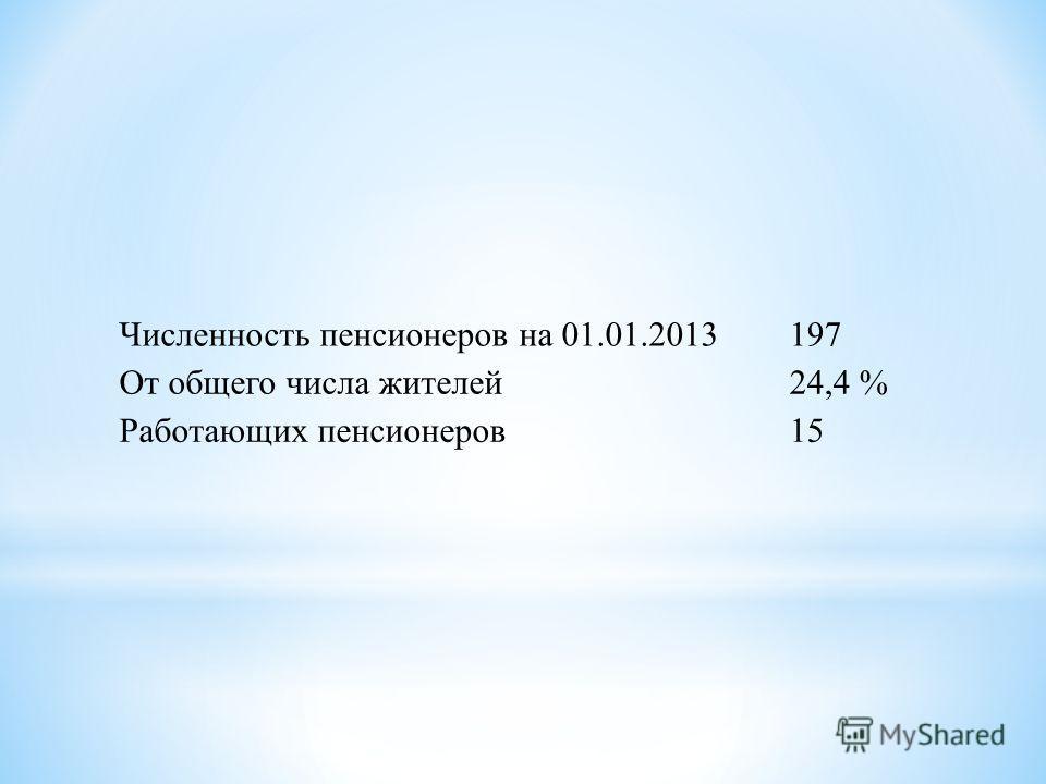 Численность пенсионеров на 01.01.2013197 От общего числа жителей24,4 % Работающих пенсионеров15