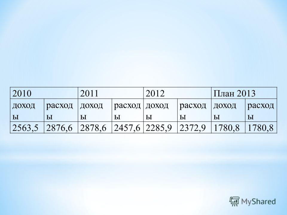 201020112012План 2013 доход ы расход ы доход ы расход ы доход ы расход ы доход ы расход ы 2563,52876,62878,62457,62285,92372,91780,8