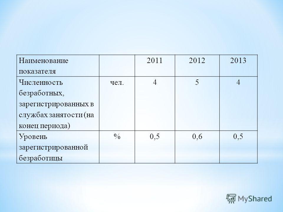Наименование показателя 201120122013 Численность безработных, зарегистрированных в службах занятости (на конец периода) чел.454 Уровень зарегистрированной безработицы %0,50,60,5