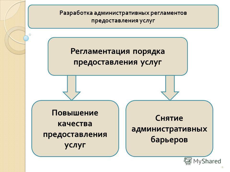 Регламентация порядка предоставления услуг 2 Повышение качества предоставления услуг Снятие административных барьеров Разработка административных регламентов предоставления услуг