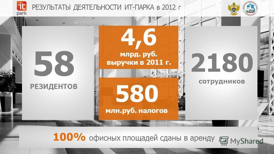 58 РЕЗИДЕНТОВ 4,6 млрд. руб. выручки в 2011 г. 2180 сотрудников 580 млн.руб. налогов РЕЗУЛЬТАТЫ ДЕЯТЕЛЬНОСТИ ИТ-ПАРКА в 2012 г 100% офисных площадей сданы в аренду
