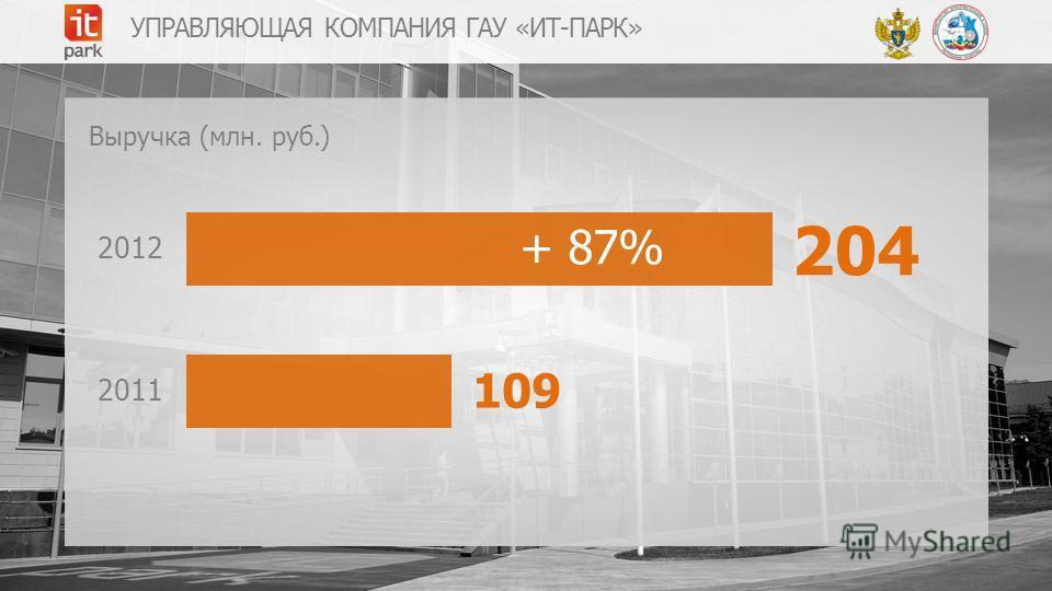 УПРАВЛЯЮЩАЯ КОМПАНИЯ ГАУ «ИТ-ПАРК» 204 2011 2012 109 Выручка (млн. руб.) + 87%