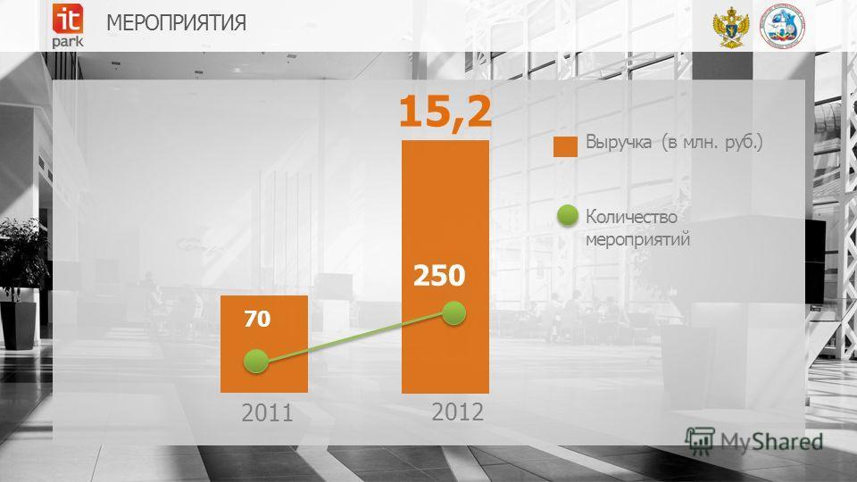 МЕРОПРИЯТИЯ 15,2 70 250 Выручка (в млн. руб.) Количество мероприятий 2011 2012