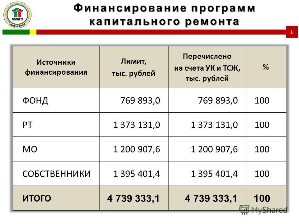 Финансирование программ капитального ремонта 1
