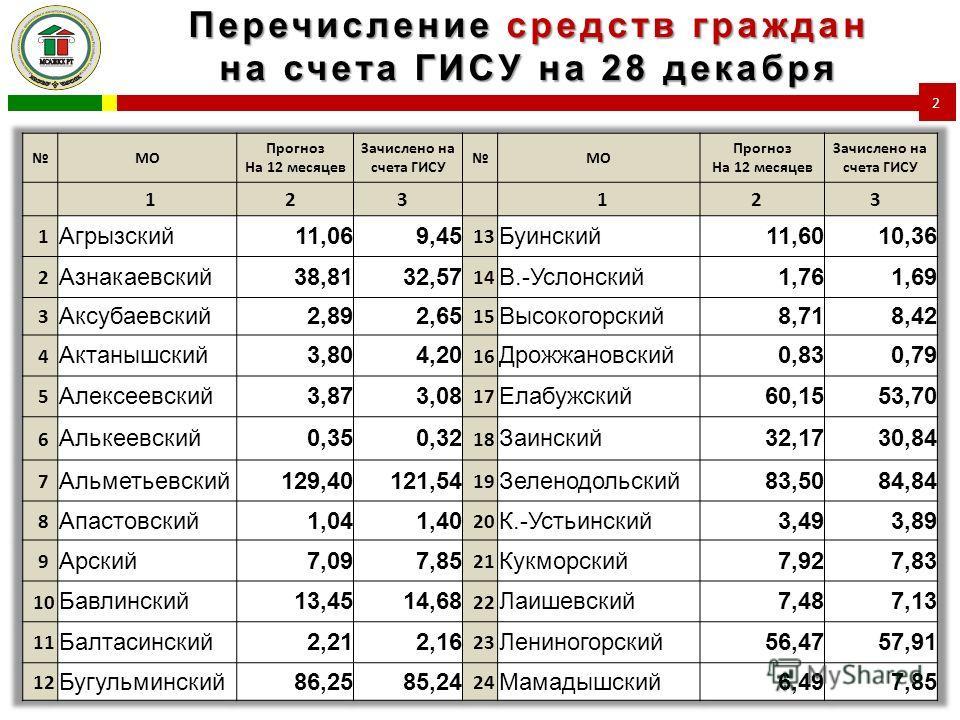 Перечисление средств граждан на счета ГИСУ на 28 декабря 2