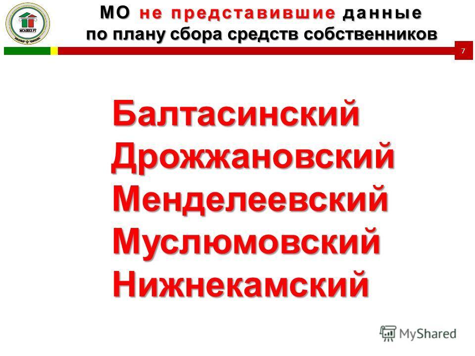 МО не представившие данные по плану сбора средств собственников 7 БалтасинскийДрожжановскийМенделеевскийМуслюмовскийНижнекамский