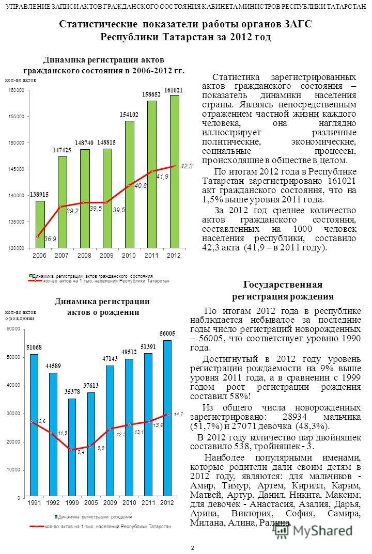 Статистические показатели работы органов ЗАГС Республики Татарстан за 2012 год Статистика зарегистрированных актов гражданского состояния – показатель динамики населения страны. Являясь непосредственным отражением частной жизни каждого человека, она