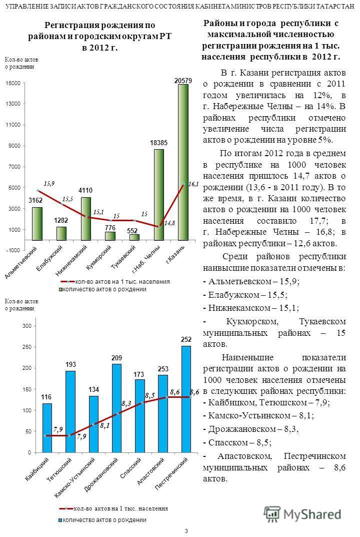 Районы и города республики с максимальной численностью регистрации рождения на 1 тыс. населения республики в 2012 г. В г. Казани регистрация актов о рождении в сравнении с 2011 годом увеличилась на 12%, в г. Набережные Челны – на 14%. В районах респу