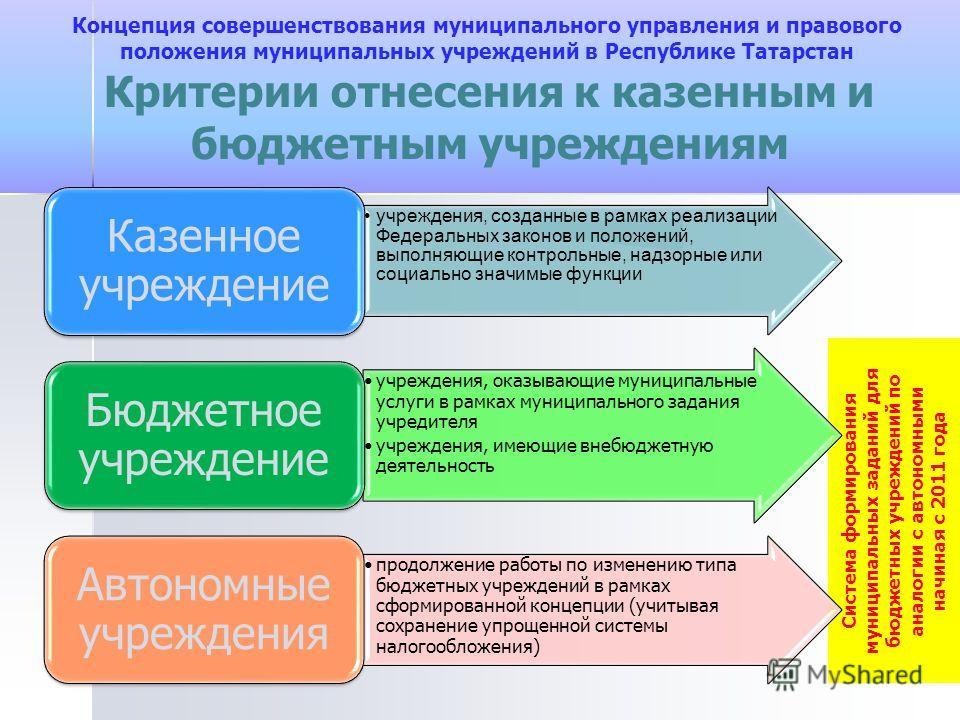 Система формирования муниципальных заданий для бюджетных учреждений по аналогии с автономными начиная с 2011 года Критерии отнесения к казенным и бюджетным учреждениям учреждения, созданные в рамках реализации Федеральных законов и положений, выполня