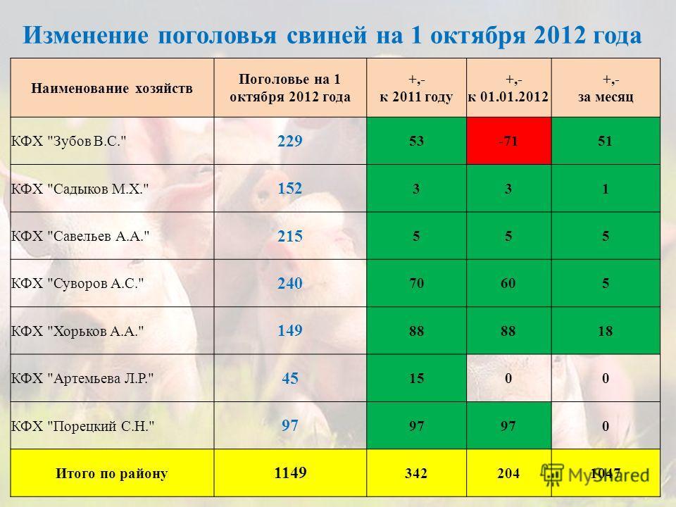 Наименование хозяйств Поголовье на 1 октября 2012 года +,- к 2011 году +,- к 01.01.2012 +,- за месяц КФХ